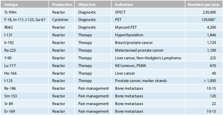 Application of medical isotopes